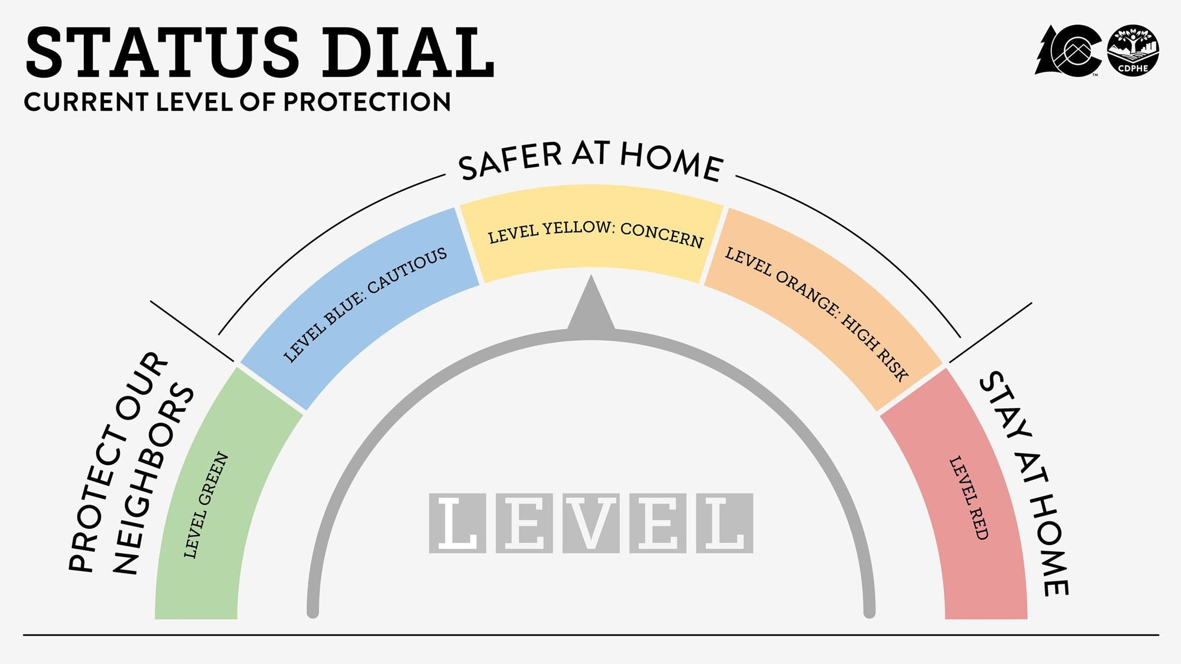 Covid Status Dial with different colors for level of severity